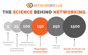 The Science Behind Networking